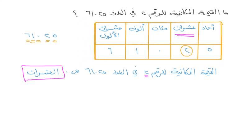تحديد القيمة المكانية لرقم في عدد