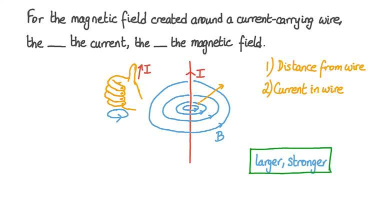 Comprendre les champs magnétiques produits par les courants électriques
