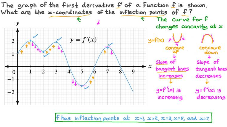 Finding the 𝑥-Coordinates of the Inflection Points of a Function from the Graph of Its First Derivative
