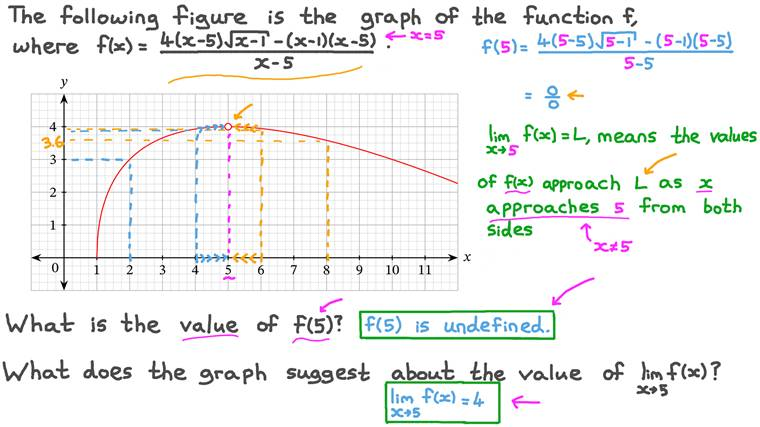 Evaluating the Limit of a Function from Its Graph