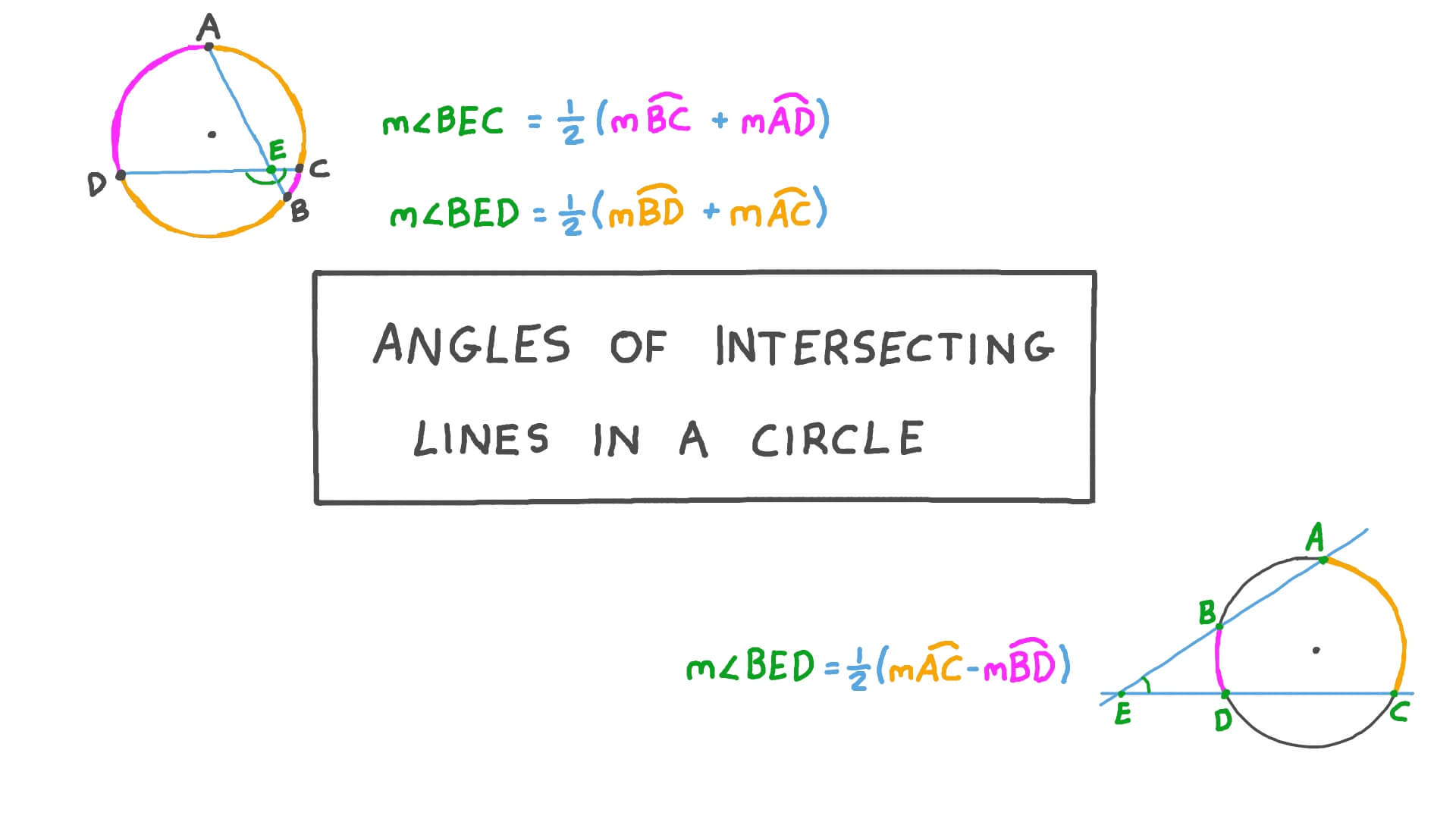 Lesson: Angles of Intersecting Lines in a Circle | Nagwa