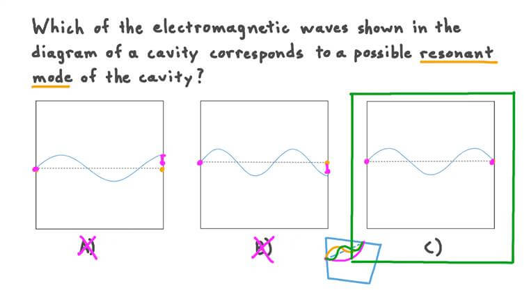 Choosing Possible Resonant Modes of a Cavity