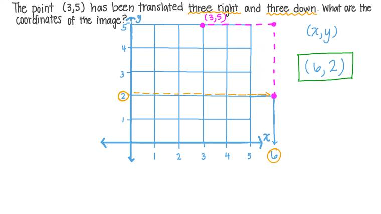 Identifying the Coordinates of a Point Following a Translation