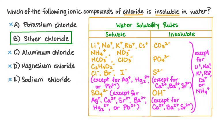 Utilisation des règles de solubilité dans l'eau pour déterminer quel composé du chlore est insoluble