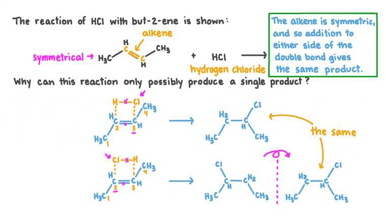 Déterminer quel produit est formé lorsque l'hydrocarbure but-2-ène est combiné avec du chlorure d'hydrogène