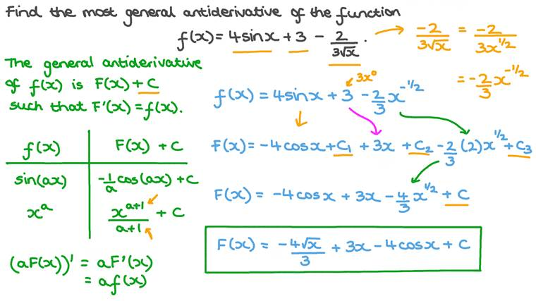 Finding the General Antiderivative of a Given Function Involving Trigonometric and Root Functions