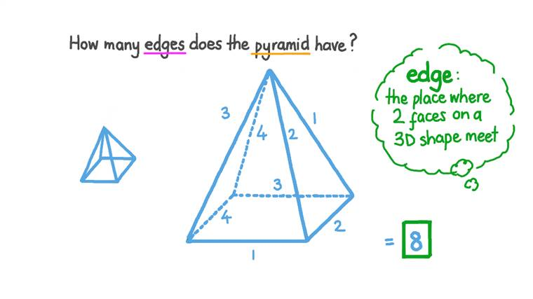 Identifying the Number of Edges of 3D Shapes