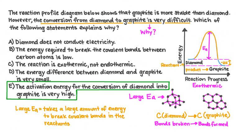 Interpréter un profil de réaction pour la conversion du diamant en graphite