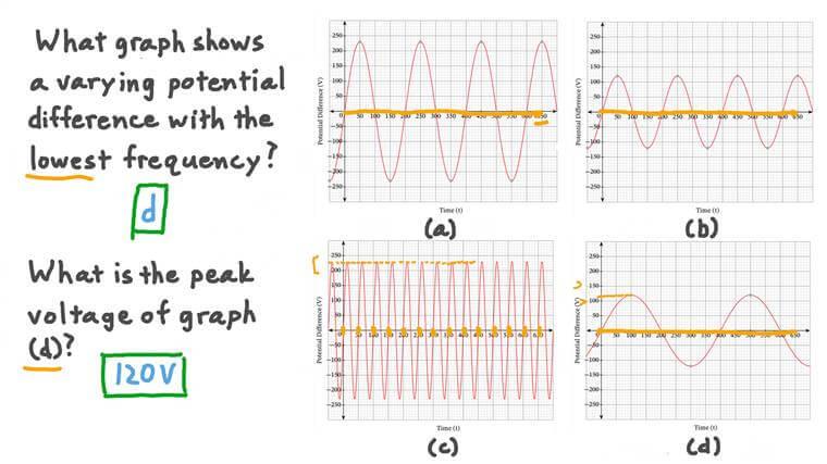 Understanding Alternating Current