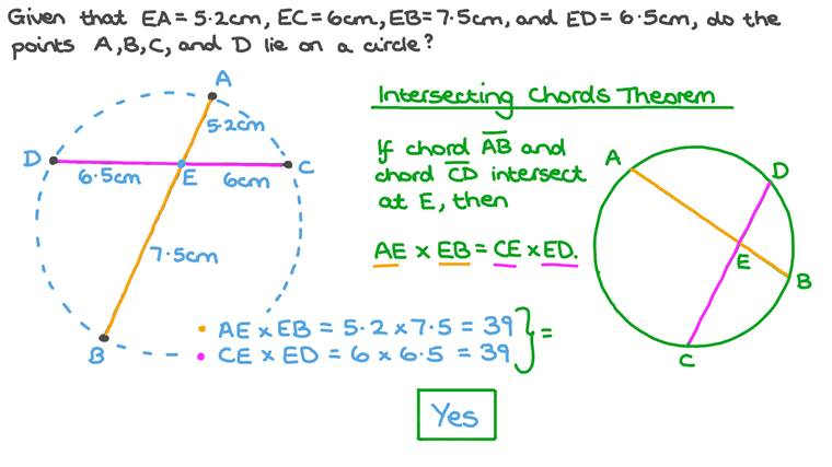 Understanding the Intersecting Chords Theorem
