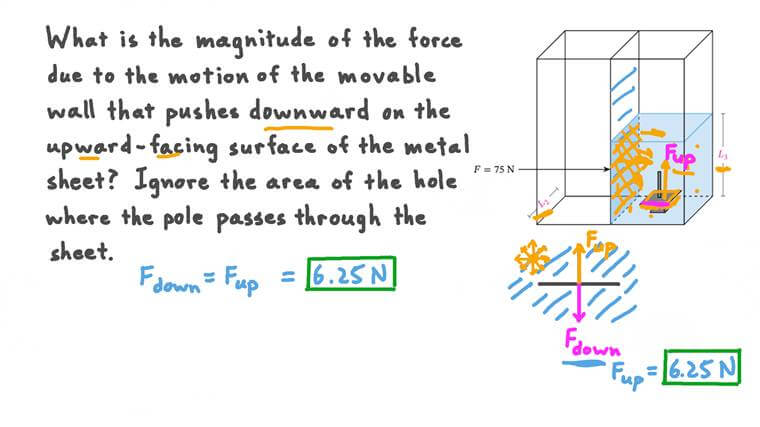 Determining Force on a Submerged Surface