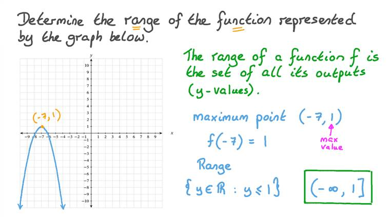 Finding the Range of a Quadratic Function given Its Graph