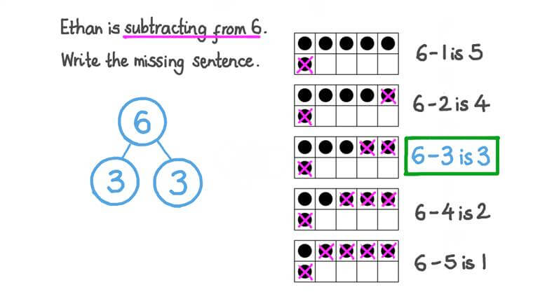 Finding All Ways to Subtract from 6