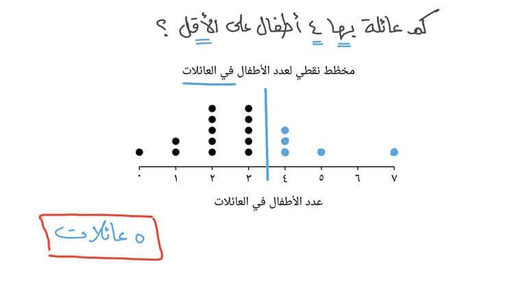عد البيانات بعد قيمة محددة في مخطط نقطي