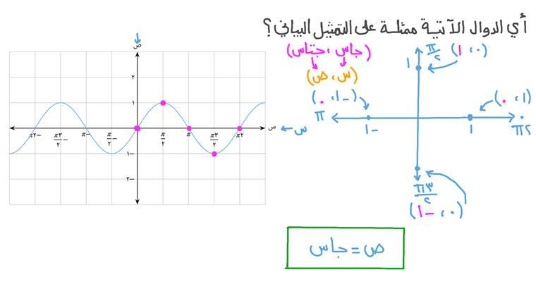 إيجاد قاعدة دالة مثلثية ممثلة بيانيًّا في شكل معطى