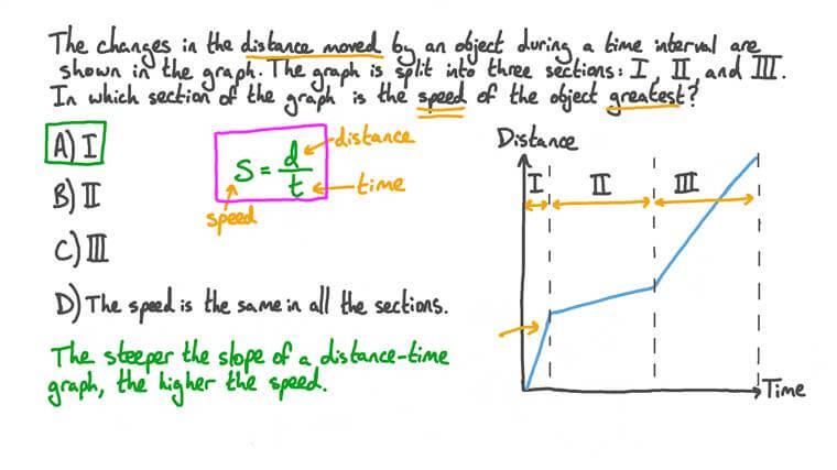 Déduire la valeur de la vitesse à partir des graphiques distance-temps