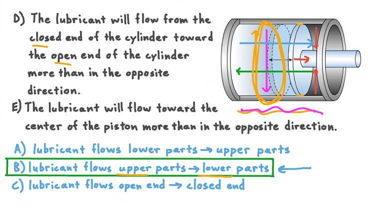 Lubrifier un cylindre avec un mouvement alternatif vertical