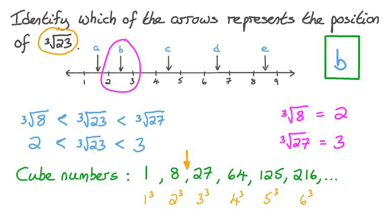 Estimating a Cube Root