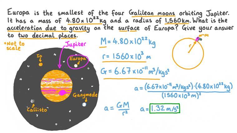 Calcul de la gravité à la surface d'Europe