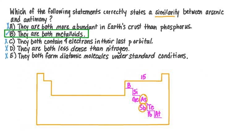 Identifier les similitudes entre les caractéristiques de l'arsenic et de l'antimoine