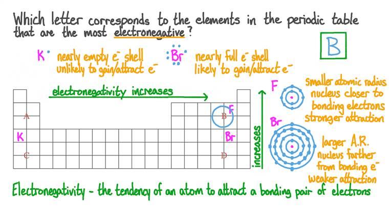 Identifier les éléments qui ont le plus grande électronégativité