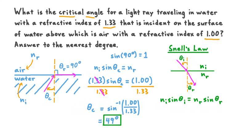 Calcul de l'angle critique connaisant les valeurs de 𝑛