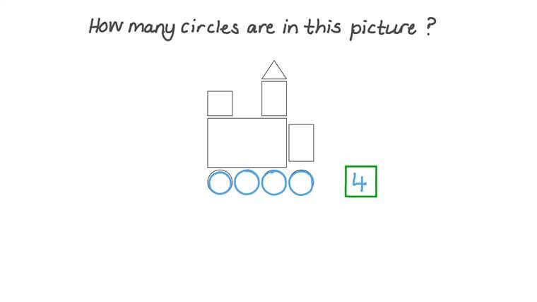 Identificar el número de círculos que hay en una figura
