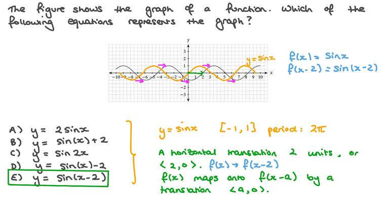 Finding the Equation of a Trigonometric Function from a Graph