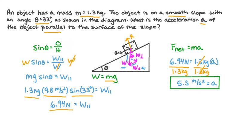 Calculating the Acceleration of an Object on a Smooth Slope