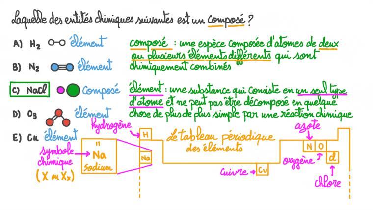 Identifier quelle entité chimique est un composé