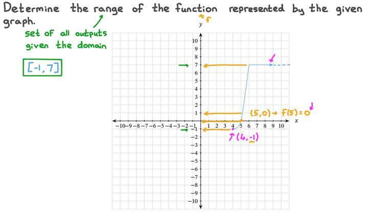 Déterminer l'ensemble image de fonctions définies par morceaux à partir de leurs courbes représentatives
