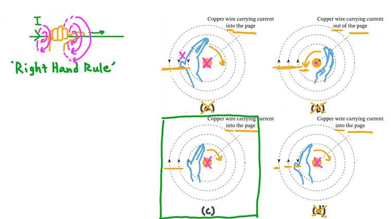 Comprendre le champ magnétique créé par un fil conducteur de courant