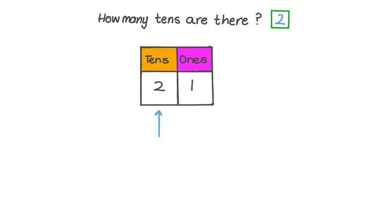 Hallar el valor de la columna de los números de dos dígitos usando un marco de decenas y unidades