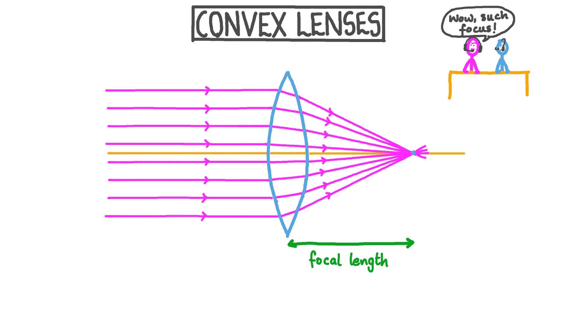 Lesson Video Convex Lenses