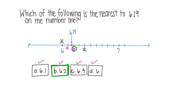 Rounding a Decimal Number on the Number Line