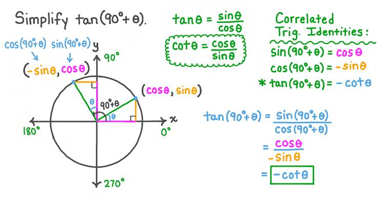 Finding Equivalent Expressions Using the Cofunction Identity for the Tan and Cotan
