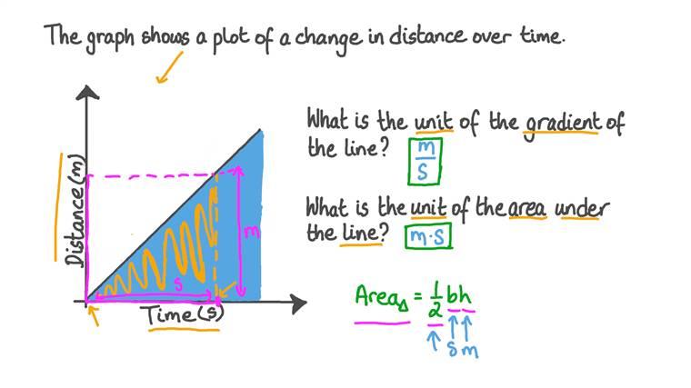 Units of Measured Quantities