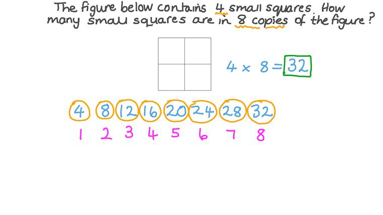 Solving Problems by Multiplying Numbers in the Multiplication Table
