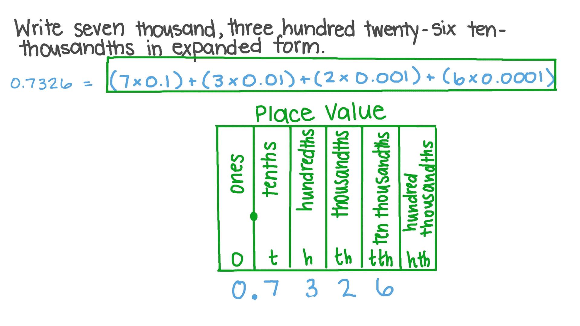 How to write three and four hundredths help me write creative essay on usa