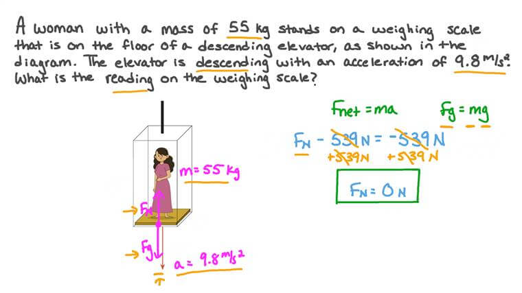 Calculating the Weight of a Woman inside a Descending Elevator