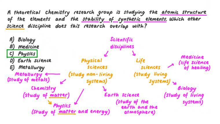Identifier la discipline scientifique concernée par la stabilité et la structure des atomes