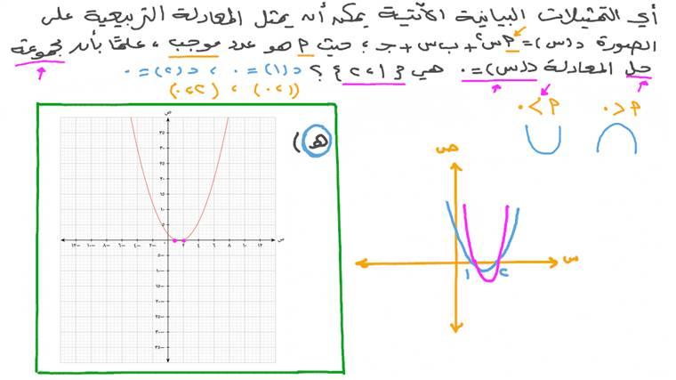 تحديد التمثيل البياني لمعادلة تربيعية