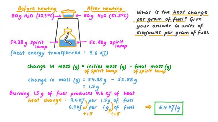 Calcul de la chaleur transférée lorsqu'une masse d'eau est chauffée