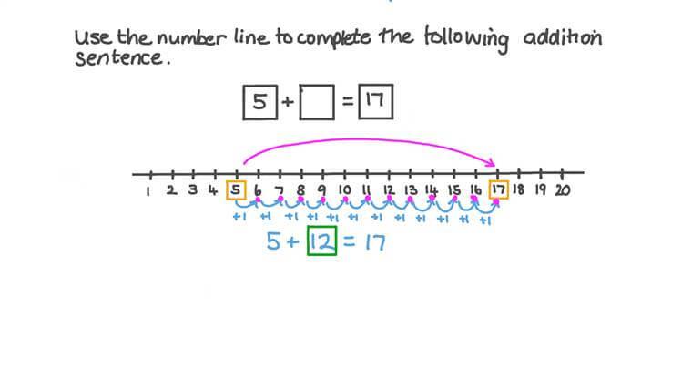 Contar hacia delante en una recta numérica para encontrar el sumando faltante