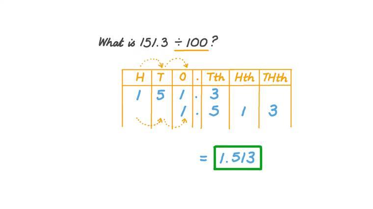 Dividing Decimal Numbers by 100