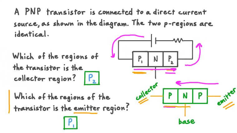 The Structure of the PNP Transistor