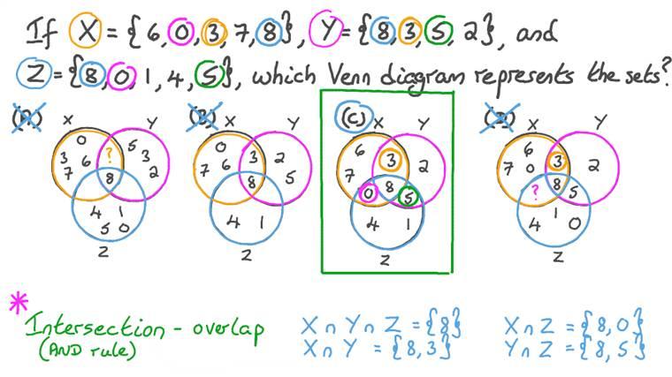 Representing Three given Sets Using Venn Diagram