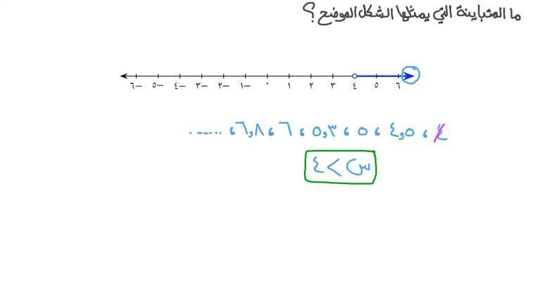 تحديد المتباينة الخطية الممثلة على خط أعداد معطى