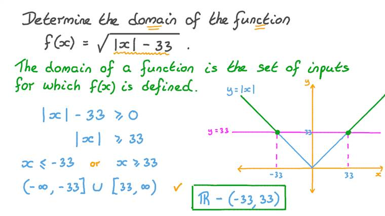 Determining the Domain of a Radical Function