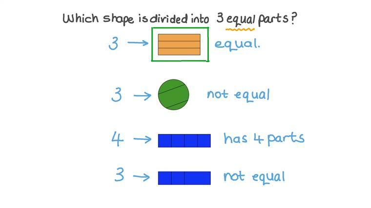 Identificar figuras divididas en partes iguales